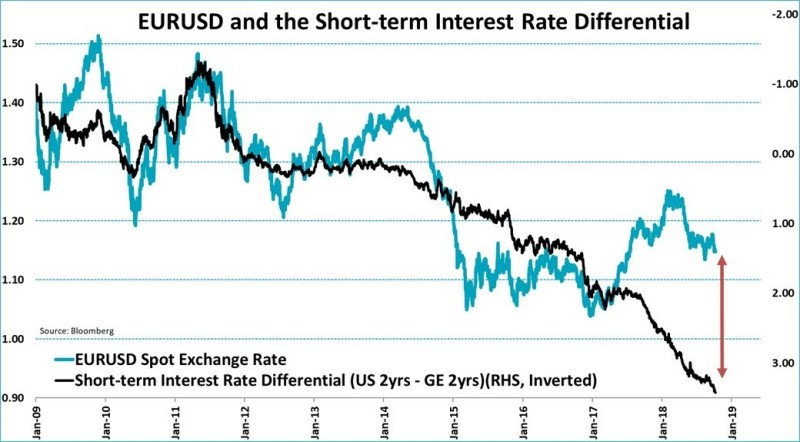 Graph 2: EUR/USD and yield differential